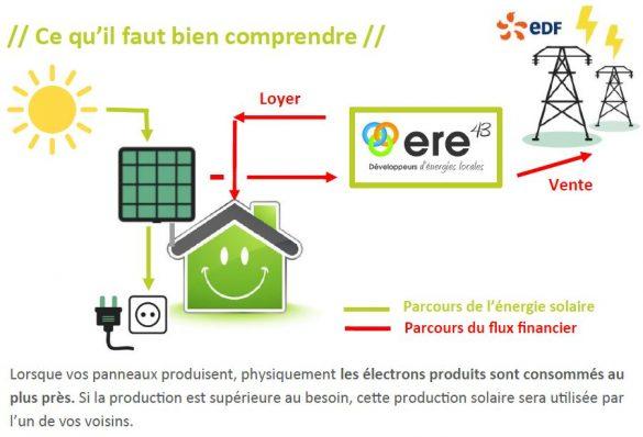 Schéma explicatif photovoltaïque