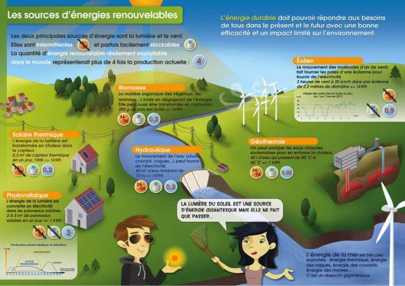 les sources d'énergies renouvelables